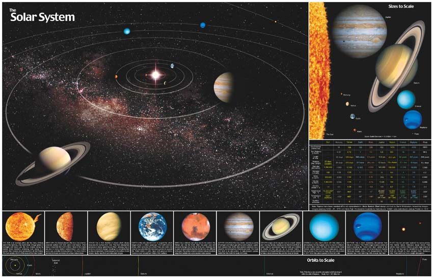 free solar system chart - photo #3